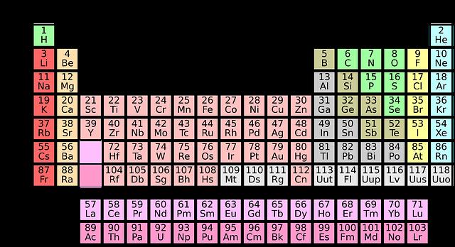 chemická soustava